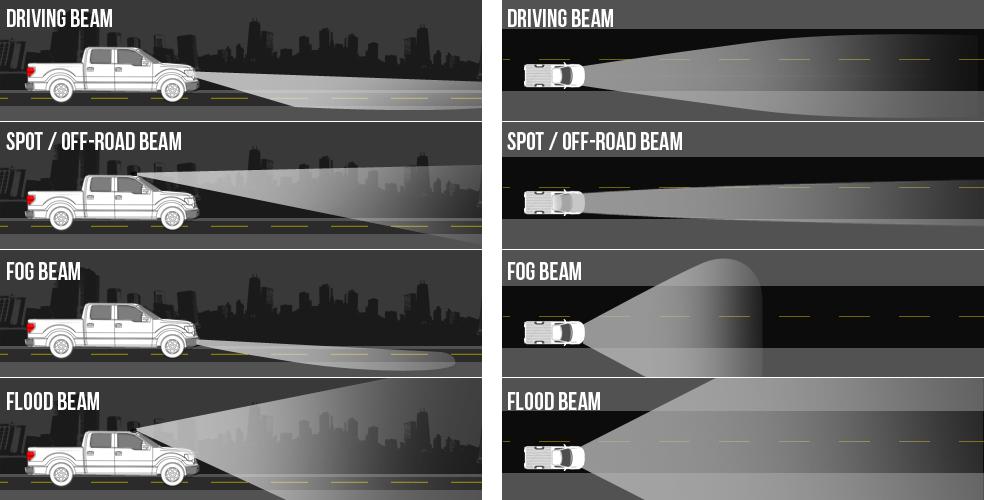 Tipologia di proiettori luce